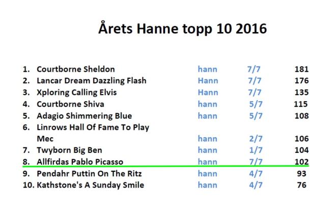 a%cc%8arets-hann-topp-10-2016